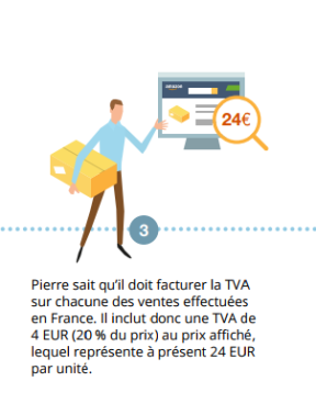 Tva Et Amazon Fba L Eternel Casse Tete Ecommerce Belgium